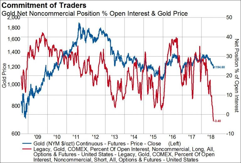 Gold, Bonds And The US Dollar