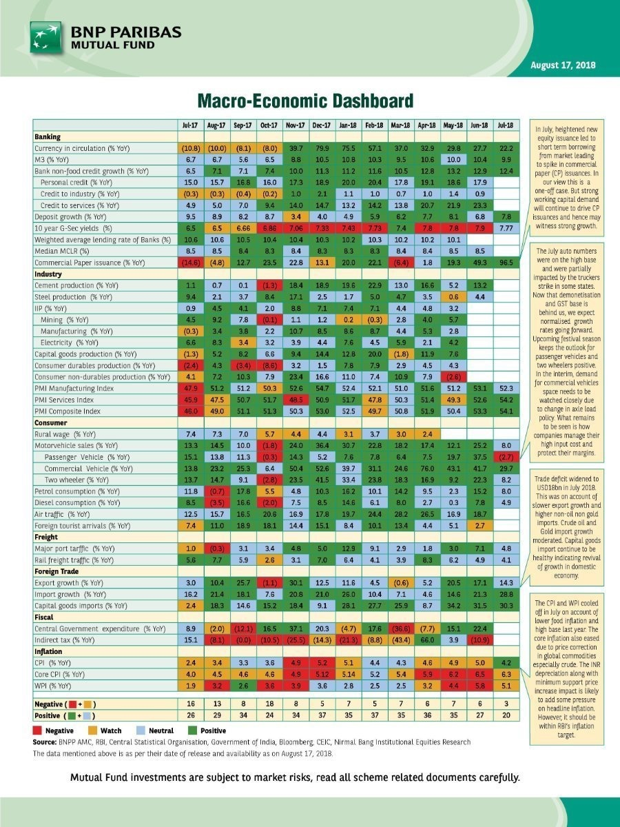 Macro Economic Dashboard August 2018