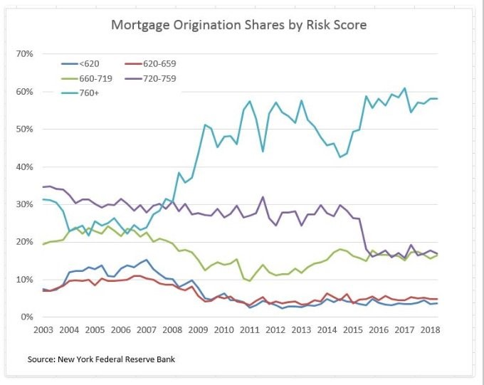 Mortgage Originations