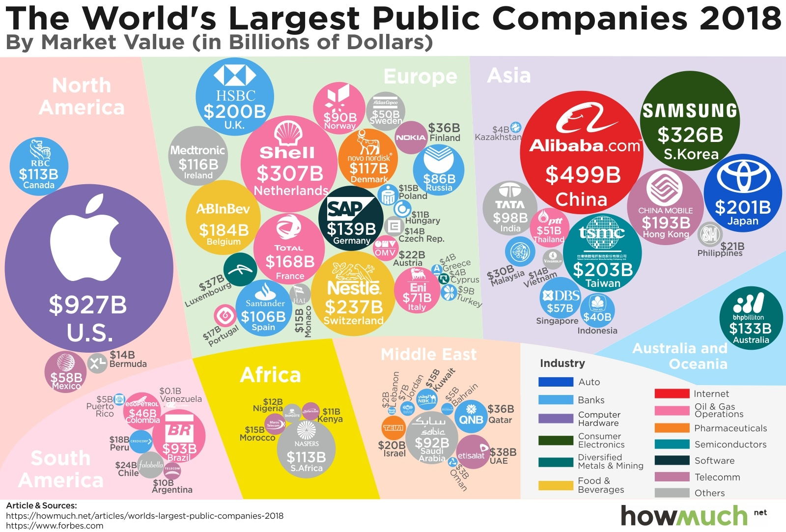 Valuable Public Companies