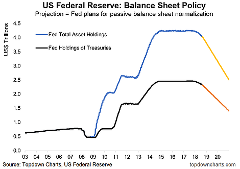 Quantitative Tightening