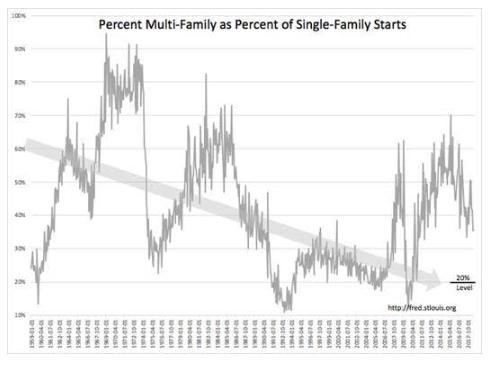 Rental-Home Boom