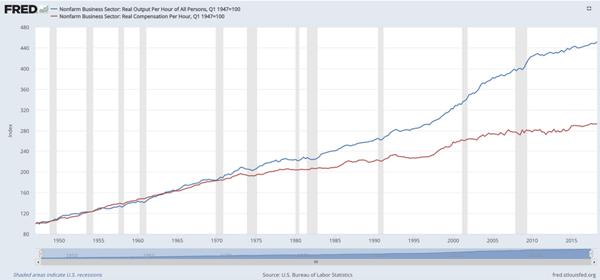 Stagnant Growth Problem