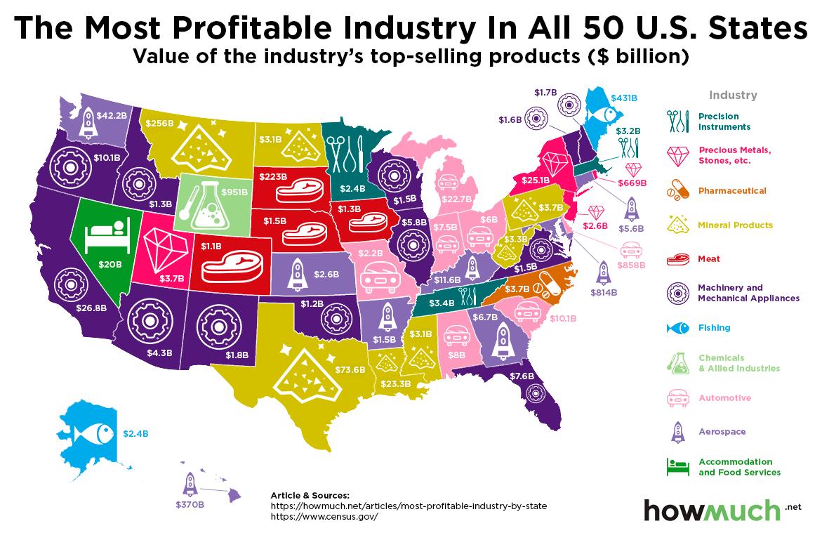 State's Economy