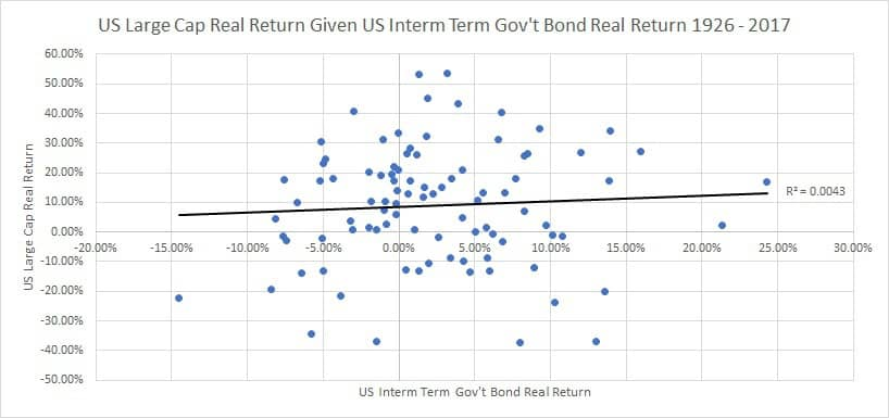 Stock And Bond Correlation