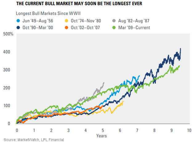 This Bull Market in Stocks is Longest in US History