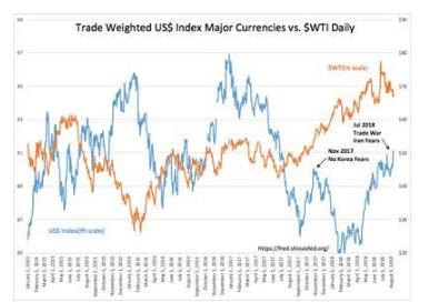 Trade, Deregulation, Taxes & Sanctions