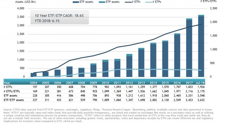 U.S. ETFs And ETPs