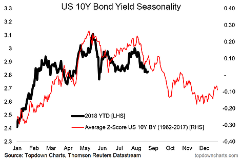 US 10-Year Bond Yield Seasonality
