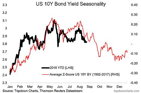 US 10-Year Bond Yield Seasonality