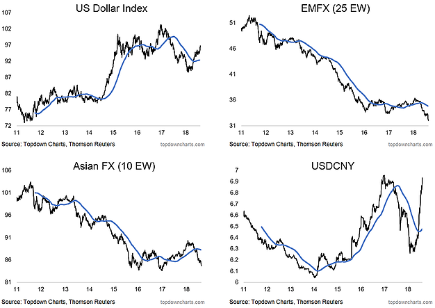 US Dollar, EMFX, Asian FX, And The USDCNY