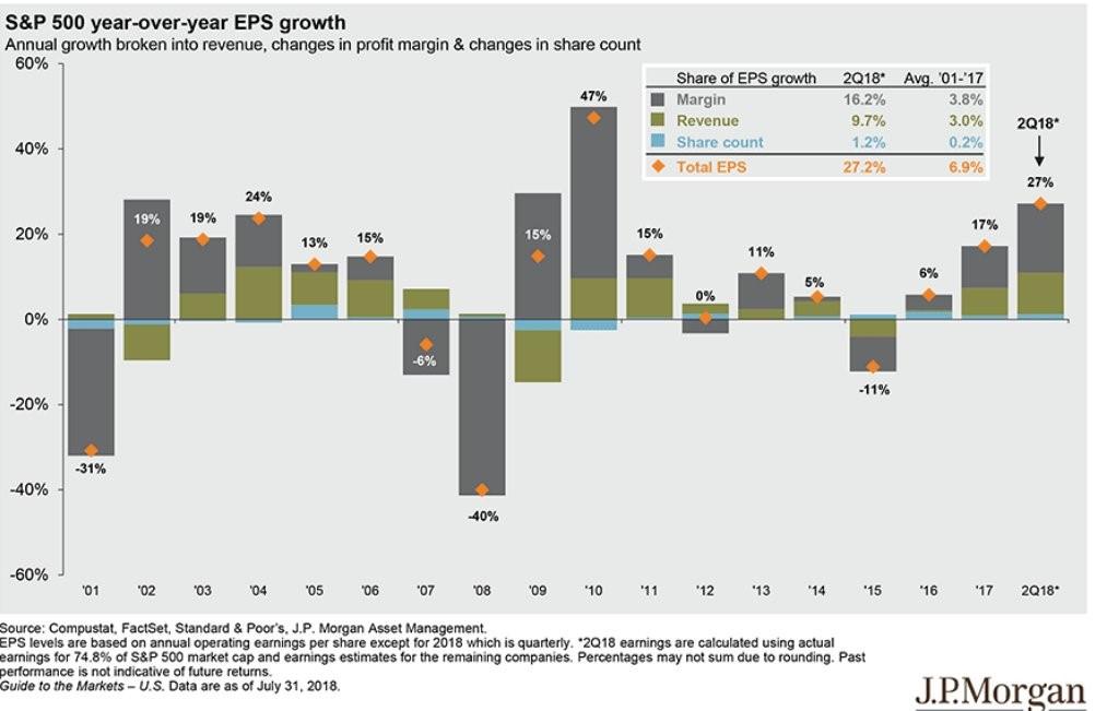 Valuations Bull Market