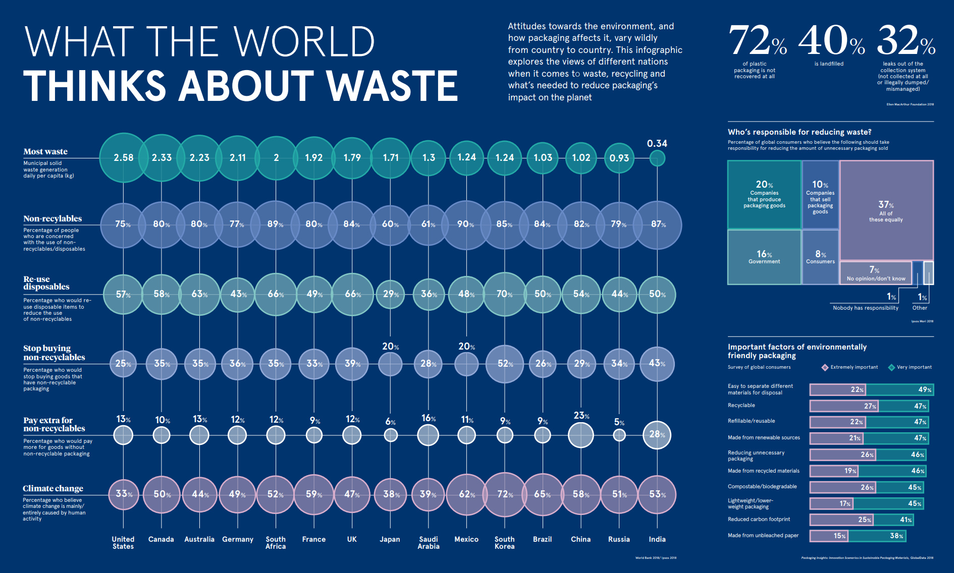 Visualizing What The World Thinks About Waste