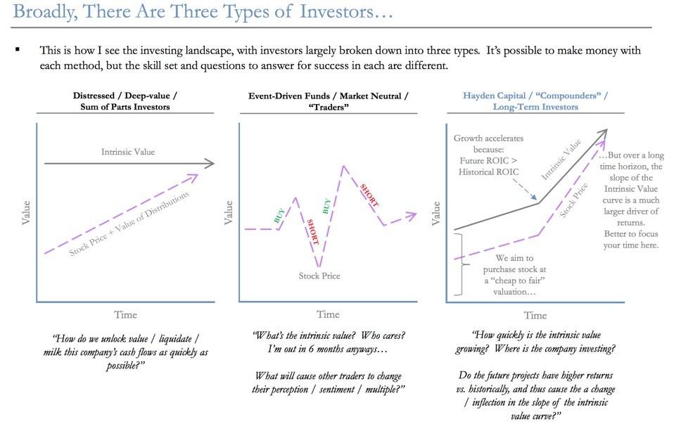 long-term compounders