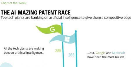 AI Patent Race