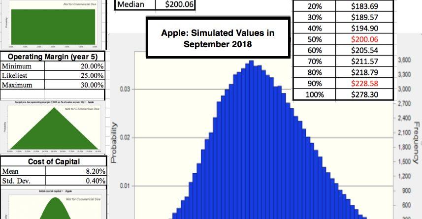 Amazon And Apple Trillion