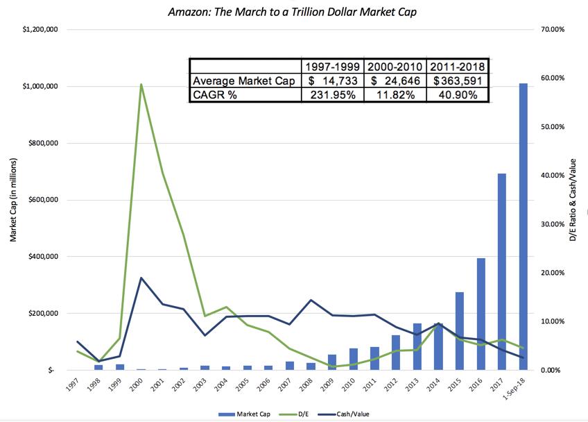 Apple And Amazon