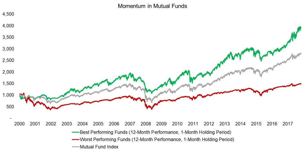 Chasing Mutual Fund