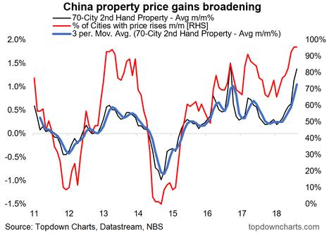 China Property Price Growth Surge