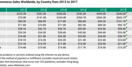 China Retail