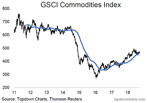 Crunch In Commodities