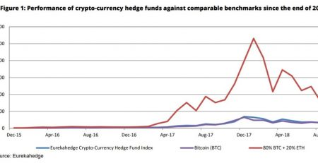 cryptocurrency hedge funds