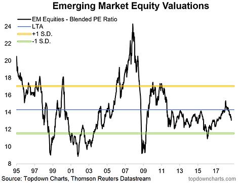 EM Equities