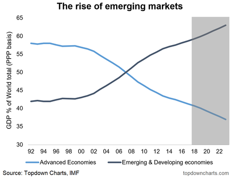 Emerging Markets vs Direct Markets Equity Allocations