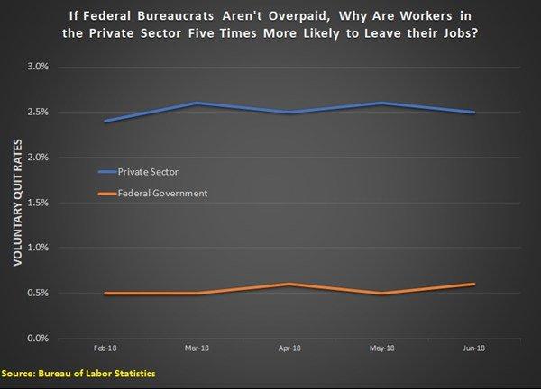Federal Bureaucrats