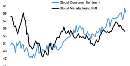 Global Consumer Sentiment Trends