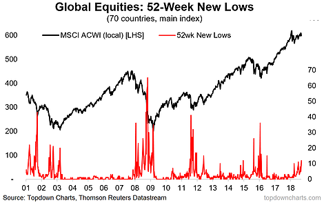 Global Equities