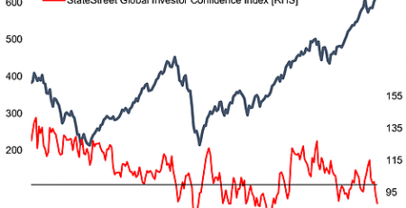 Global Institutional Investor Confidence