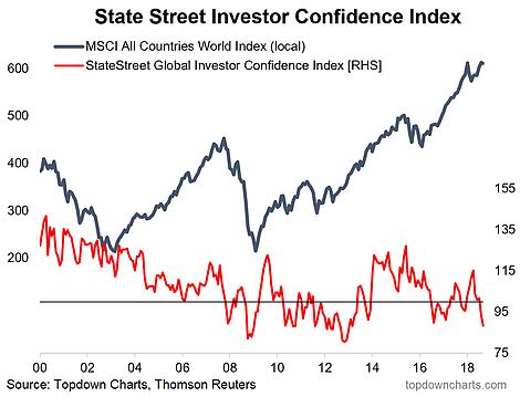 Global Institutional Investor Confidence