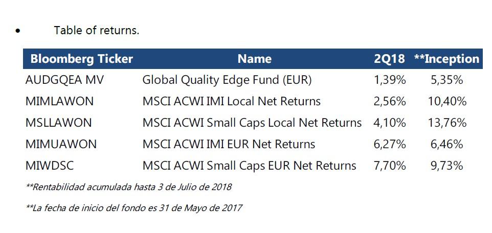 Global Quality Edge Fund