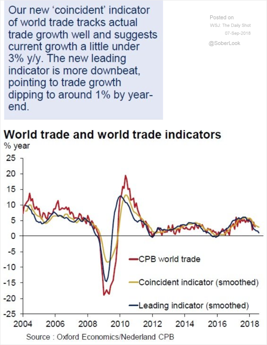 Global Trade Activity