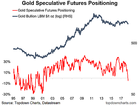 Gold Positioning