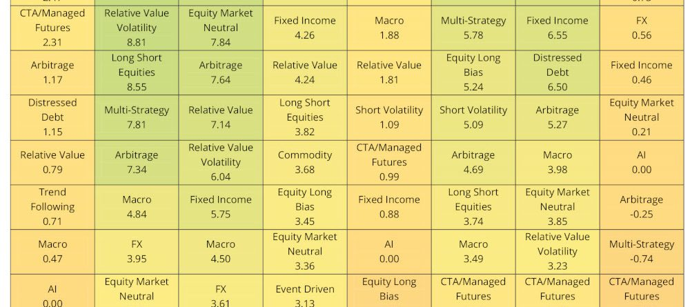 Hedge Funds Asset Weighted Returns