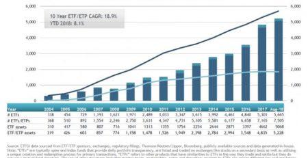 Integration Of ESG