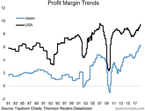 Japanese Profit Margins