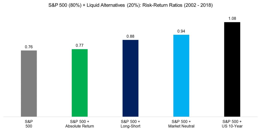 Liquid Alternatives