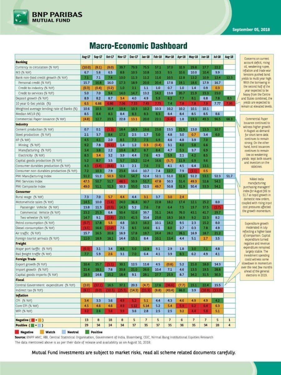 Macro-Economic Dashboard