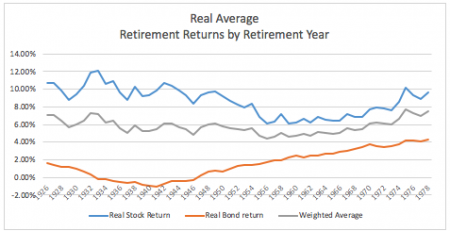 Retirement Risk Assessment