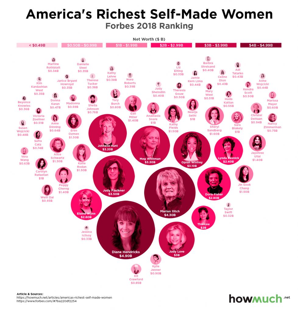 Richest Self-Made Women