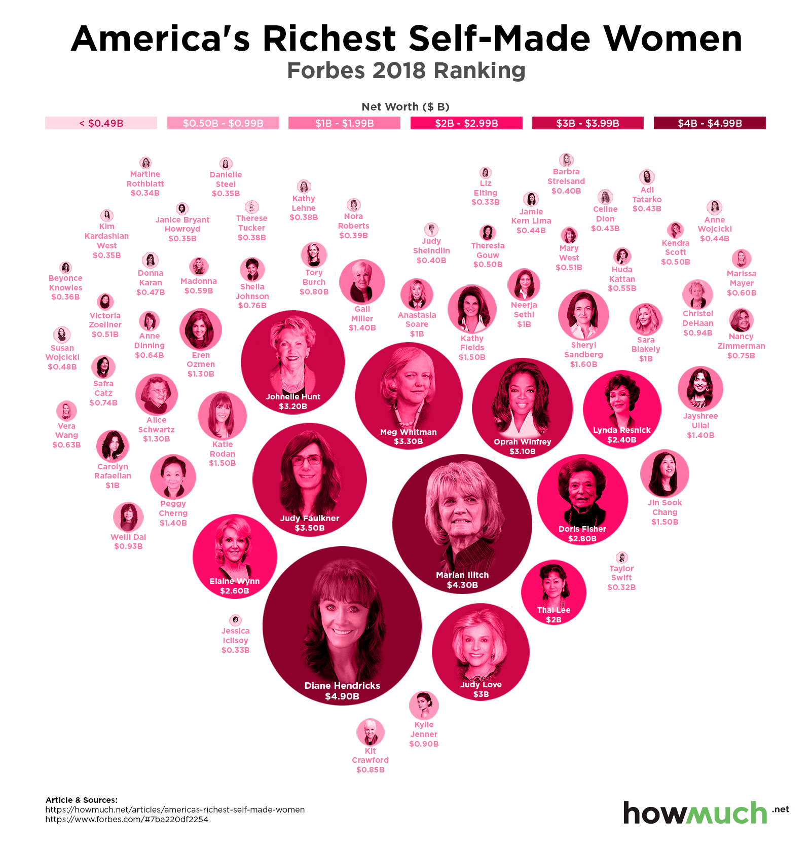Richest Self-Made Women