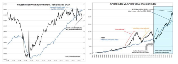 S&P Intrinsic Value