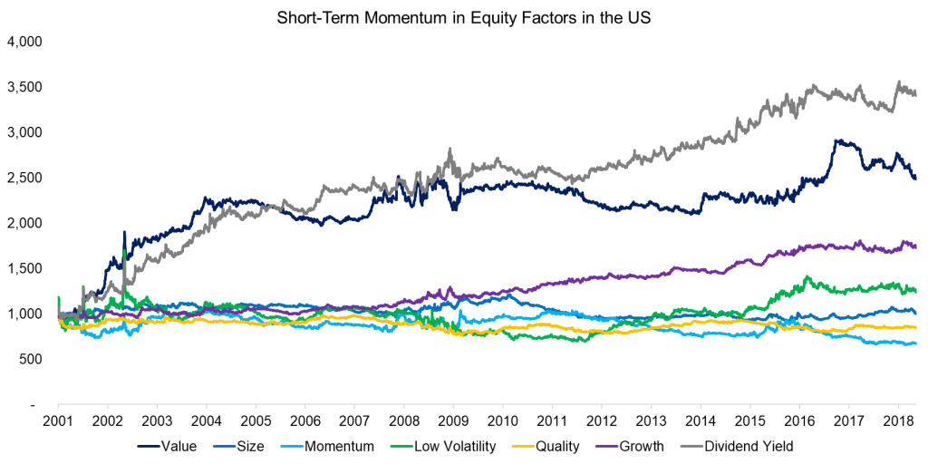 Short-Term Momentum