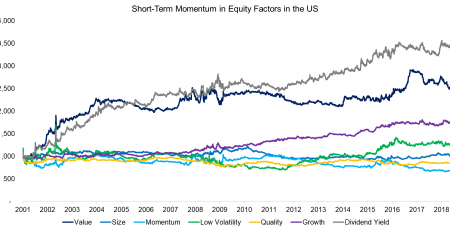 Short-Term Momentum