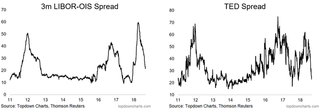 TED Spread