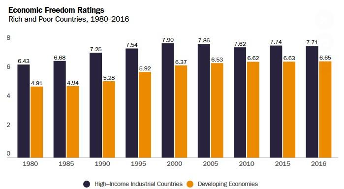 U.S. Returns World Economic Freedom Index