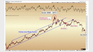 Generational Trend in Precious Metals Tested by US Bonds